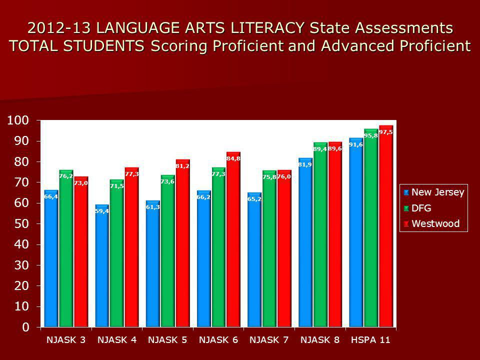 2012-13 LANGUAGE ARTS LITERACY State Assessments TOTAL STUDENTS Scoring Proficient and Advanced Proficient