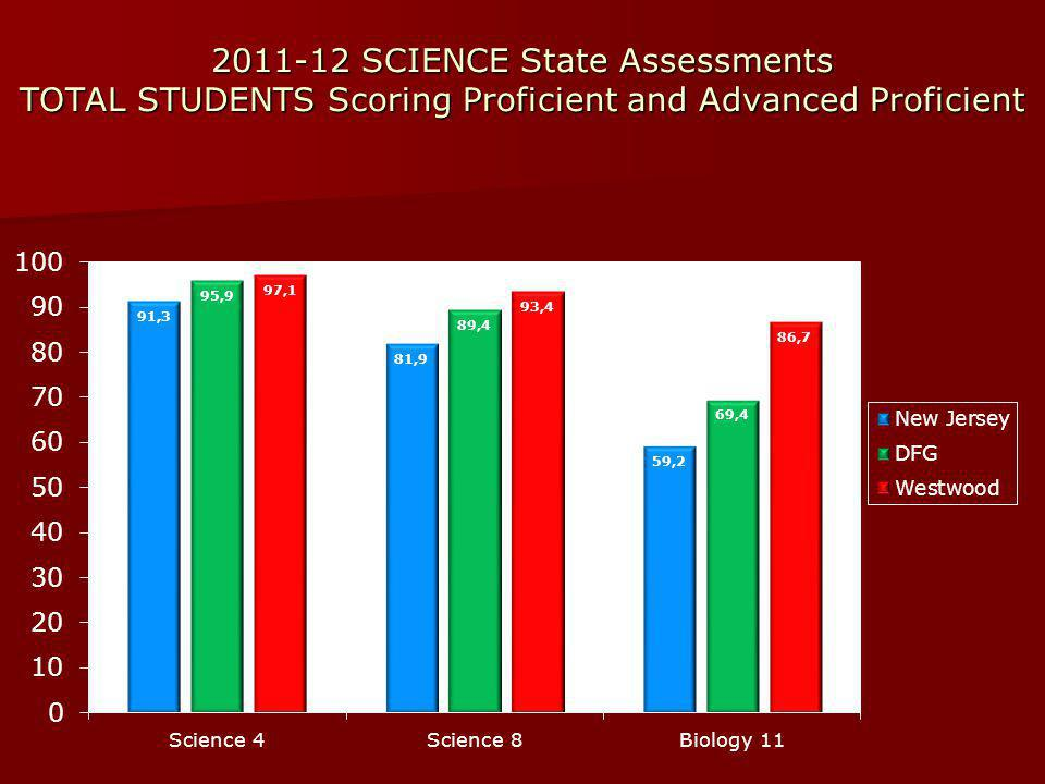 2011-12 SCIENCE State Assessments TOTAL STUDENTS Scoring Proficient and Advanced Proficient