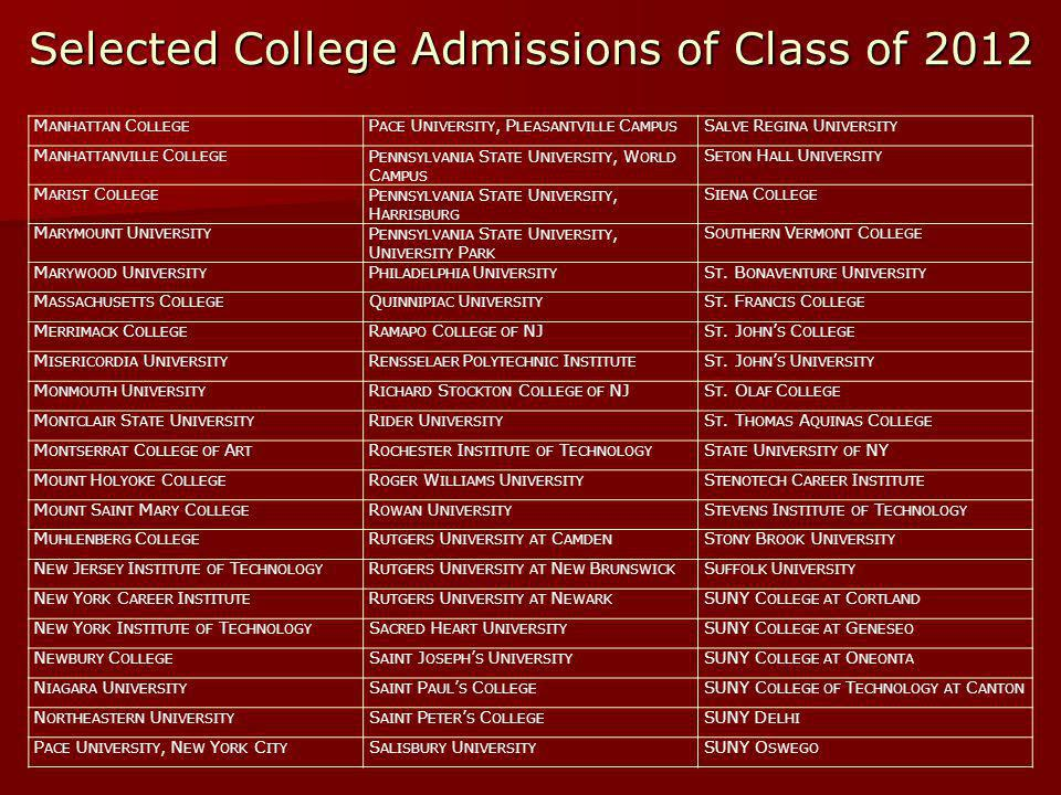 Selected College Admissions of Class of 2012 M ANHATTAN C OLLEGE P ACE U NIVERSITY, P LEASANTVILLE C AMPUS S ALVE R EGINA U NIVERSITY M ANHATTANVILLE C OLLEGE P ENNSYLVANIA S TATE U NIVERSITY, W ORLD C AMPUS S ETON H ALL U NIVERSITY M ARIST C OLLEGE P ENNSYLVANIA S TATE U NIVERSITY, H ARRISBURG S IENA C OLLEGE M ARYMOUNT U NIVERSITY P ENNSYLVANIA S TATE U NIVERSITY, U NIVERSITY P ARK S OUTHERN V ERMONT C OLLEGE M ARYWOOD U NIVERSITY P HILADELPHIA U NIVERSITY S T.