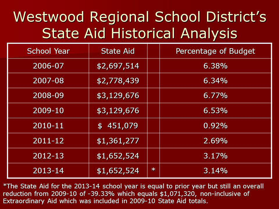 Westwood Regional School District's State Aid Historical Analysis School Year State Aid Percentage of Budget 2006-07$2,697,5146.38% 2007-08$2,778,4396.34% 2008-09$3,129,6766.77% 2009-10$3,129,6766.53% 2010-11 $ 451,079 0.92% 2011-12$1,361,2772.69% 2012-13$1,652,5243.17% 2013-14$1,652,524*3.14% *The State Aid for the 2013-14 school year is equal to prior year but still an overall reduction from 2009-10 of -39.33% which equals $1,071,320, non-inclusive of Extraordinary Aid which was included in 2009-10 State Aid totals *The State Aid for the 2013-14 school year is equal to prior year but still an overall reduction from 2009-10 of -39.33% which equals $1,071,320, non-inclusive of Extraordinary Aid which was included in 2009-10 State Aid totals.