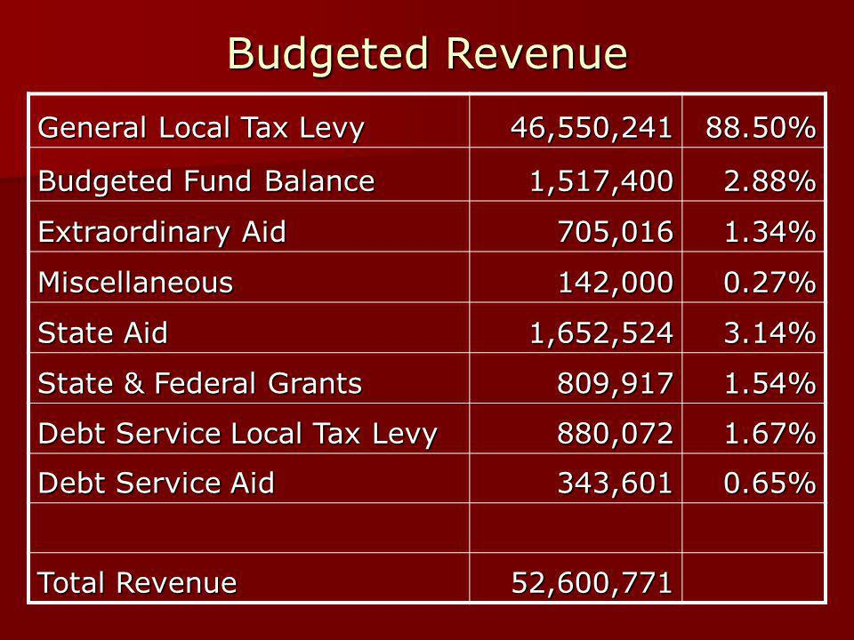 Budgeted Revenue General Local Tax Levy 46,550,241 88.50% Budgeted Fund Balance 1,517,4002.88% Extraordinary Aid 705,0161.34% Miscellaneous 142,000 142,0000.27% State Aid 1,652,524 1,652,5243.14% State & Federal Grants 809,9171.54% Debt Service Local Tax Levy 880,072 880,0721.67% Debt Service Aid 343,601 343,6010.65% Total Revenue 52,600,771 52,600,771