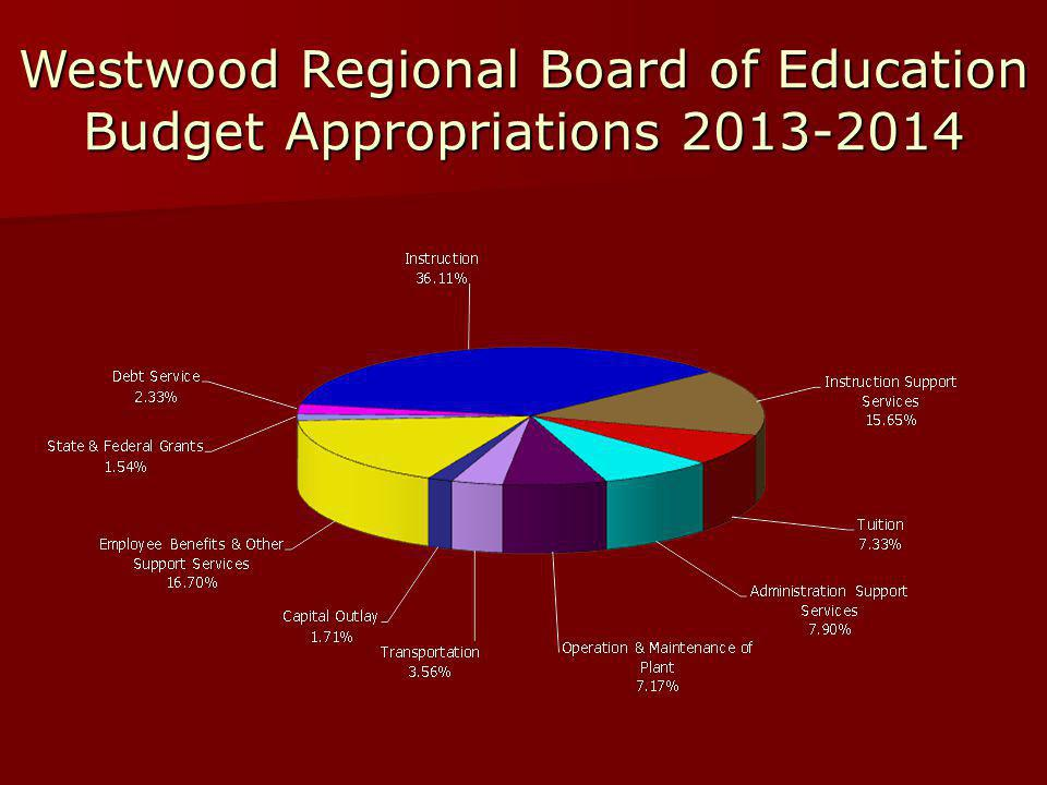 Westwood Regional Board of Education Budget Appropriations 2013-2014