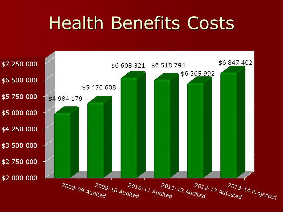 Health Benefits Costs
