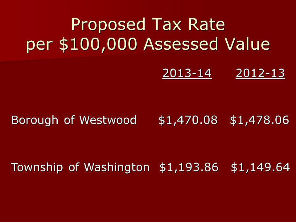Proposed Tax Rate per $100,000 Assessed Value 2013-14 2012-13 Borough of Westwood $1,470.08 $1,478.06 Borough of Westwood $1,470.08 $1,478.06 Township of Washington $1,193.86 $1,149.64 Township of Washington $1,193.86 $1,149.64