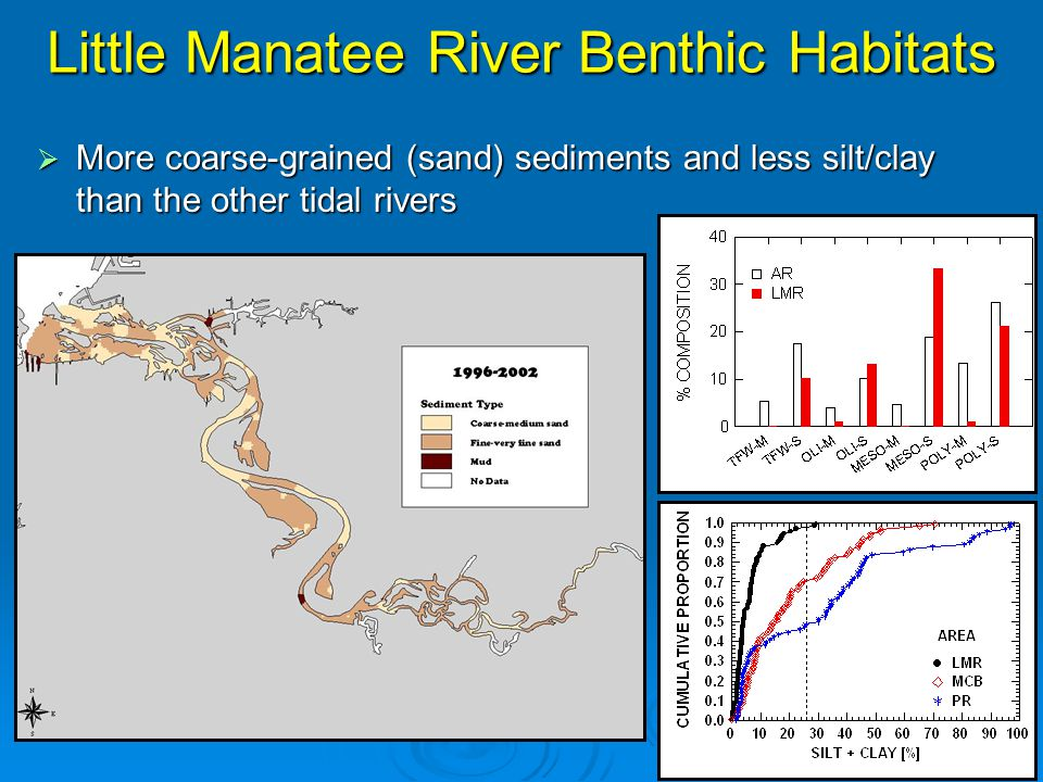 Little Manatee River Benthic Habitats  More coarse-grained (sand) sediments and less silt/clay than the other tidal rivers