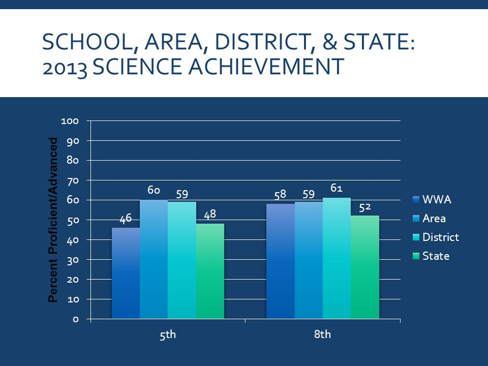 SCHOOL, AREA, DISTRICT, & STATE: 2013 SCIENCE ACHIEVEMENT
