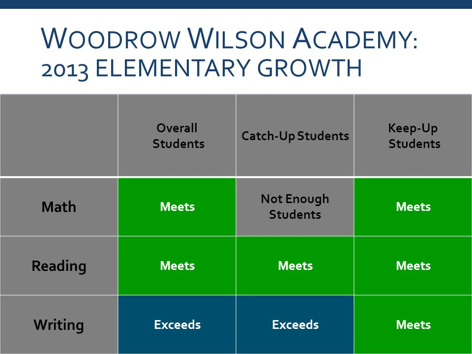 W OODROW W ILSON A CADEMY: 2013 ELEMENTARY GROWTH Overall Students Catch-Up Students Keep-Up Students Math Meets Not Enough Students Meets Reading Meets Writing Exceeds Meets