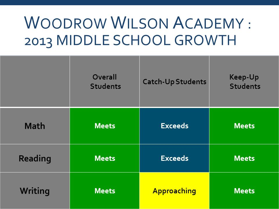 W OODROW W ILSON A CADEMY : 2013 MIDDLE SCHOOL GROWTH Overall Students Catch-Up Students Keep-Up Students Math MeetsExceedsMeets Reading MeetsExceedsMeets Writing MeetsApproachingMeets