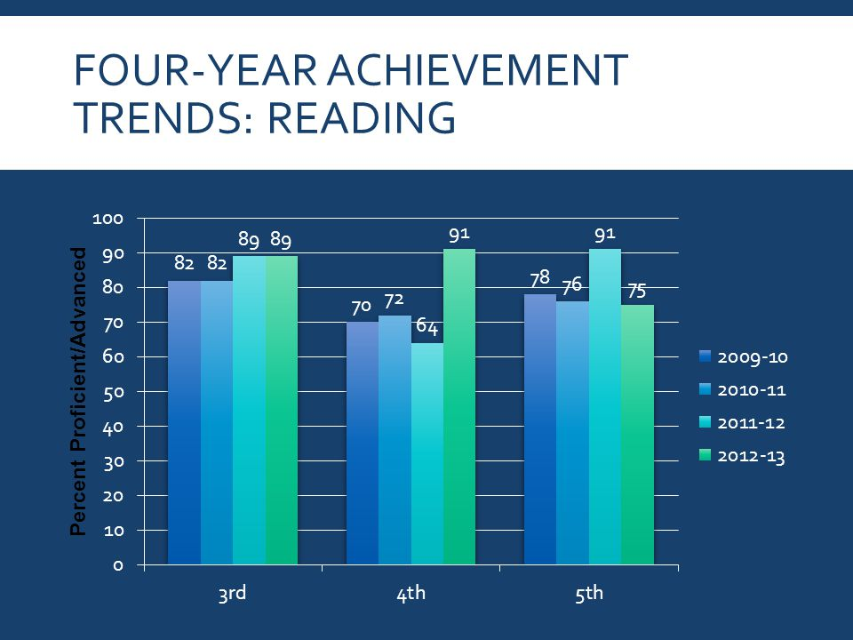 FOUR-YEAR ACHIEVEMENT TRENDS: READING