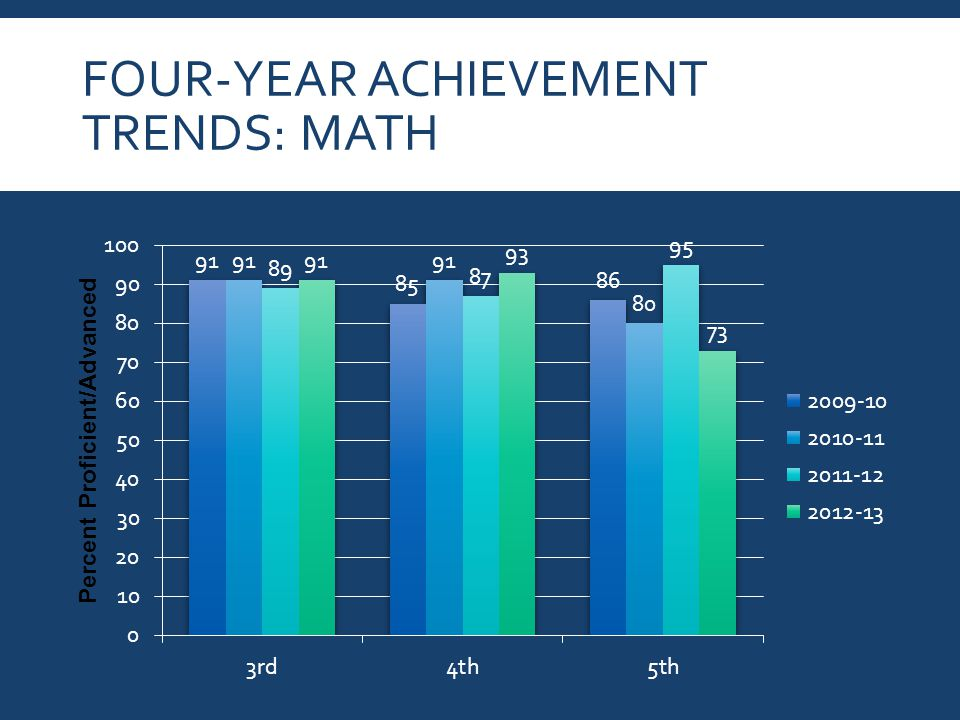 FOUR-YEAR ACHIEVEMENT TRENDS: MATH