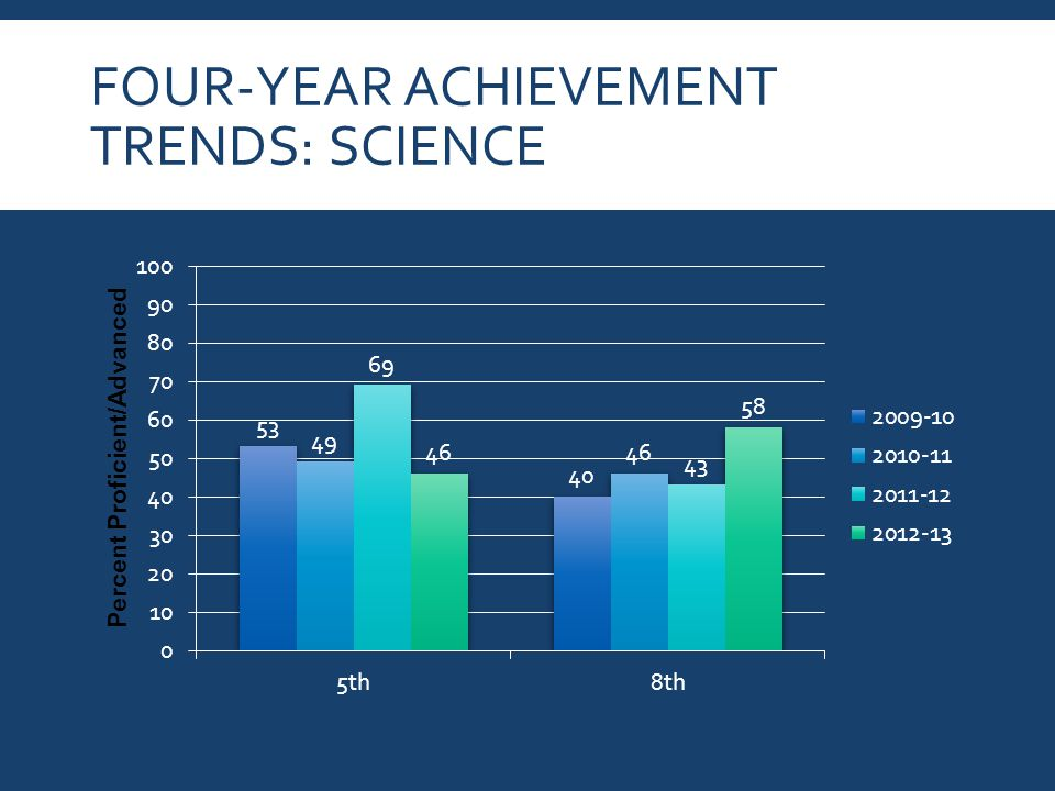 FOUR-YEAR ACHIEVEMENT TRENDS: SCIENCE