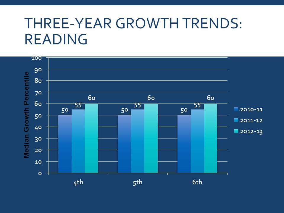 THREE-YEAR GROWTH TRENDS: READING