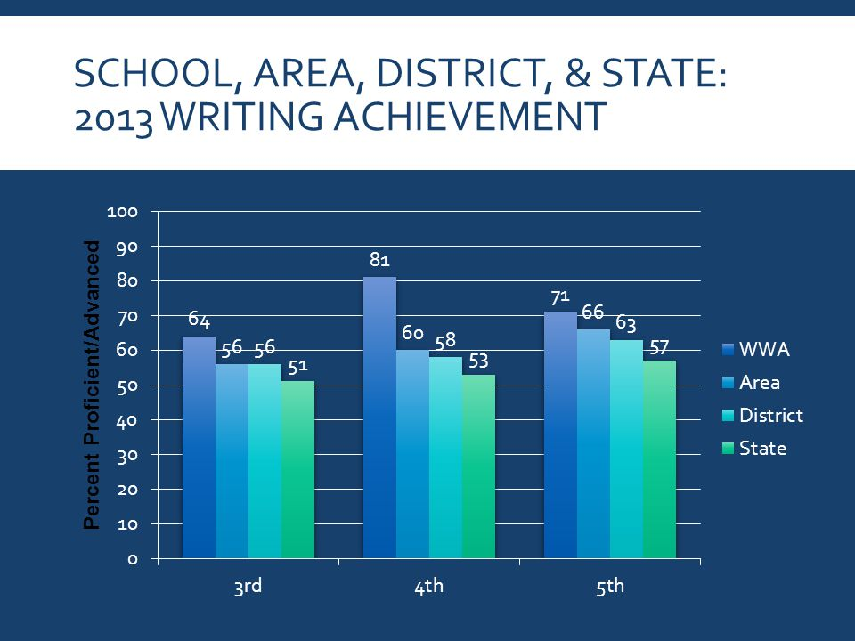 SCHOOL, AREA, DISTRICT, & STATE: 2013 WRITING ACHIEVEMENT