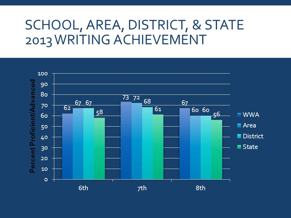 SCHOOL, AREA, DISTRICT, & STATE 2013 WRITING ACHIEVEMENT