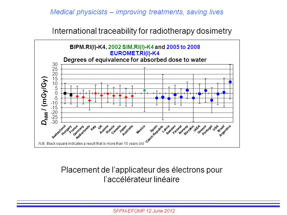 SFPM-EFOMP 12 June 2012 Medical physicists – improving treatments, saving lives International traceability for radiotherapy dosimetry Placement de l'a