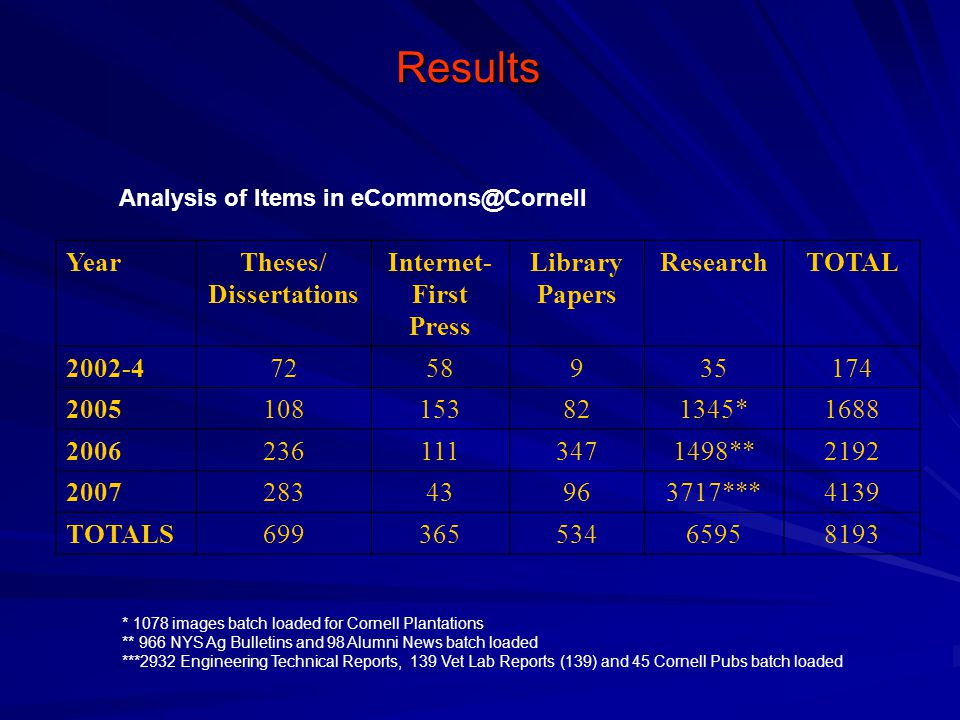 Results Analysis of Items in eCommons@Cornell YearTheses/ Dissertations Internet- First Press Library Papers ResearchTOTAL 2002-47258935174 2005108153821345*1688 20062361113471498**2192 200728343963717***4139 TOTALS69936553465958193 * 1078 images batch loaded for Cornell Plantations ** 966 NYS Ag Bulletins and 98 Alumni News batch loaded ***2932 Engineering Technical Reports, 139 Vet Lab Reports (139) and 45 Cornell Pubs batch loaded
