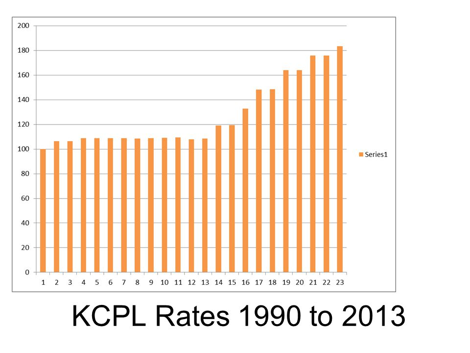 KCPL Rates 1990 to 2013