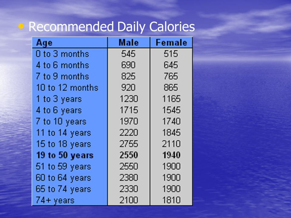 Recommended Daily Calories