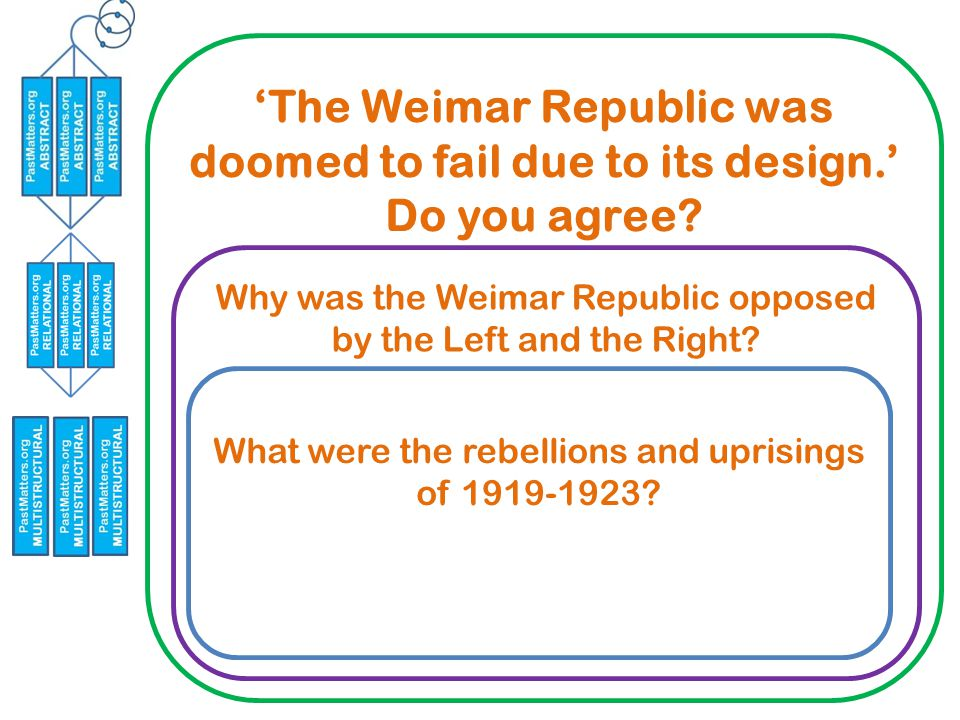 'The Weimar Republic was doomed to fail due to its design.' Do you agree.