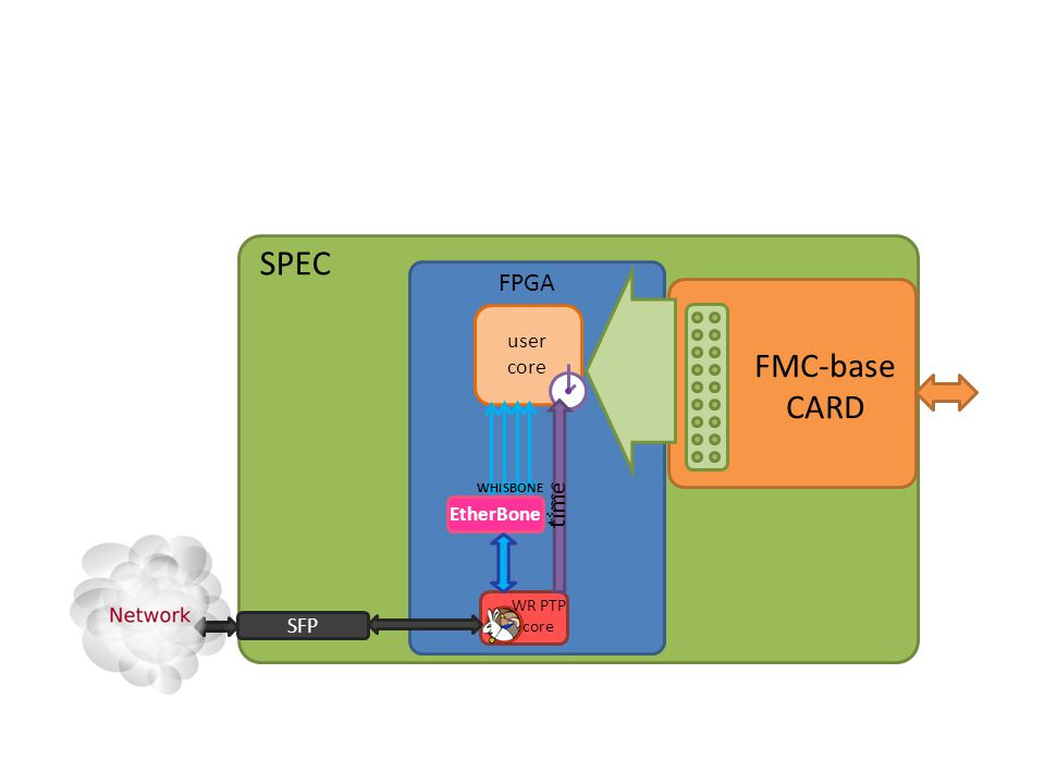 SPEC WR Node Device FPGA FMC-base CARD WR PTP core user core SFP WHISBONE EtherBone time