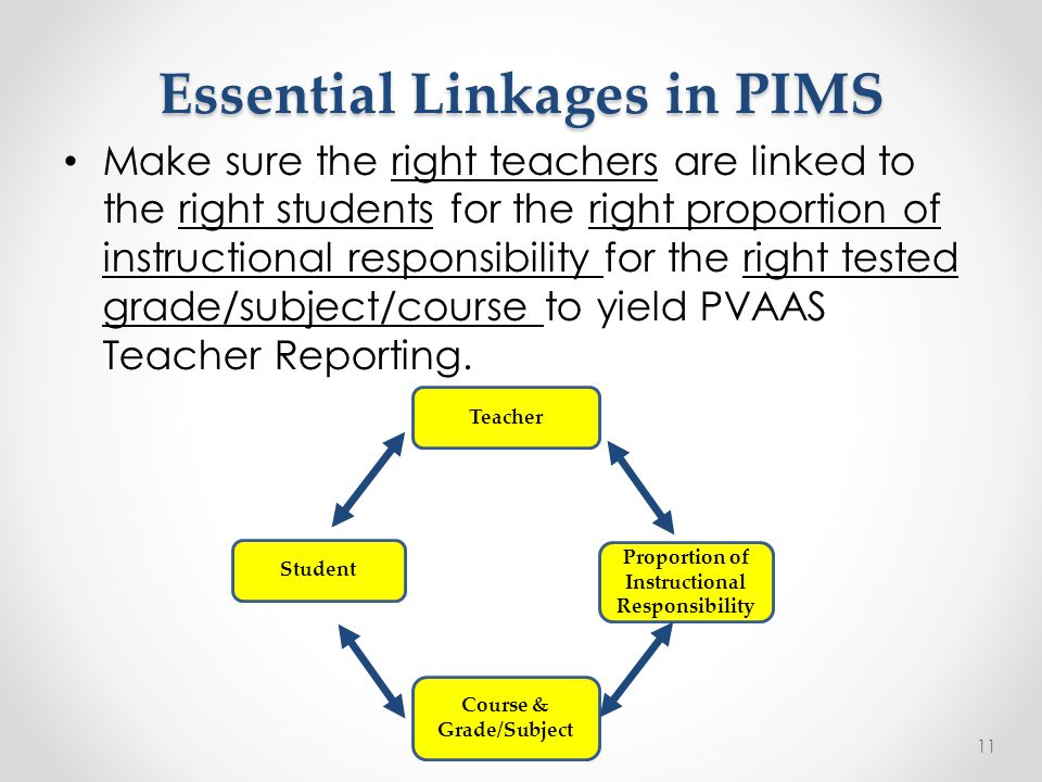 Essential Linkages in PIMS Make sure the right teachers are linked to the right students for the right proportion of instructional responsibility for the right tested grade/subject/course to yield PVAAS Teacher Reporting.