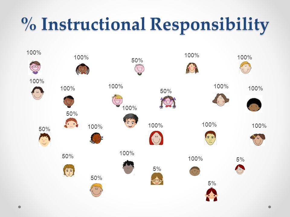 % Instructional Responsibility 100% 50% 100% 5%