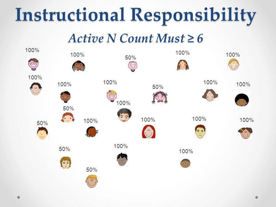 Instructional Responsibility Active N Count Must ≥ 6 100% 50% 100%