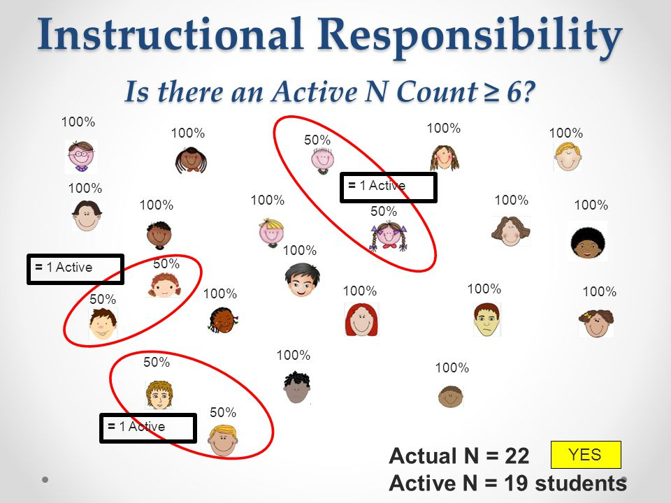 Instructional Responsibility Is there an Active N Count ≥ 6.
