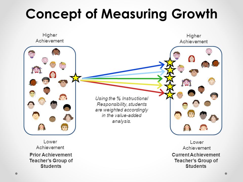 Prior Achievement Teacher's Group of Students Higher Achievement Lower Achievement Higher Achievement Lower Achievement Current Achievement Teacher's Group of Students Using the % Instructional Responsibility, students are weighted accordingly in the value-added analysis.