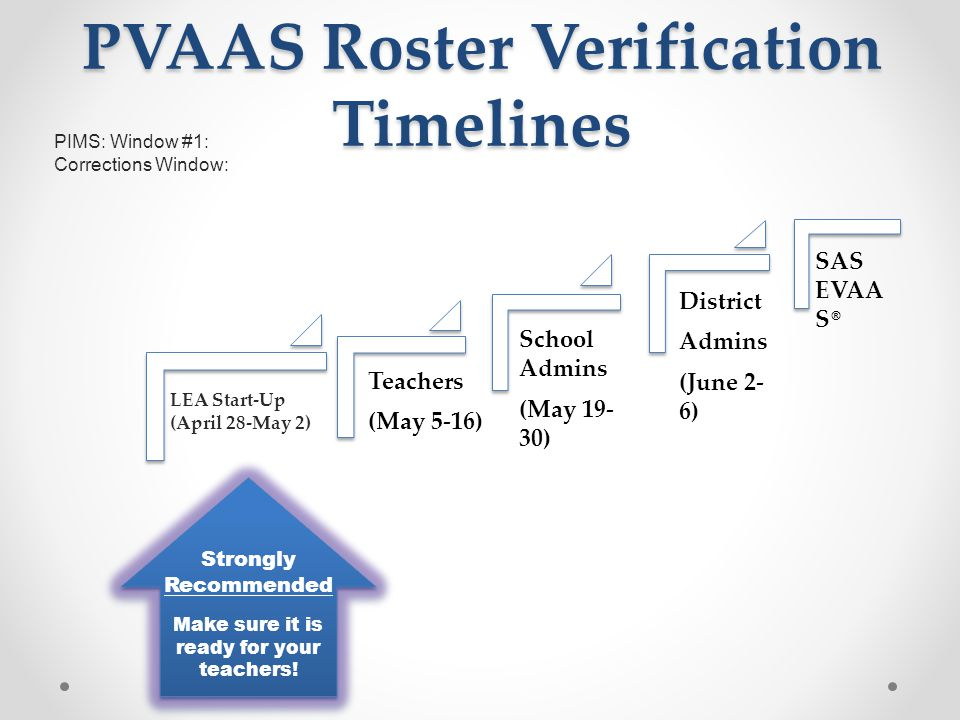 PVAAS Roster Verification Timelines Teachers (May 5-16) School Admins (May 19- 30) District Admins (June 2- 6) SAS EVAA S ® Strongly Recommended Make sure it is ready for your teachers.