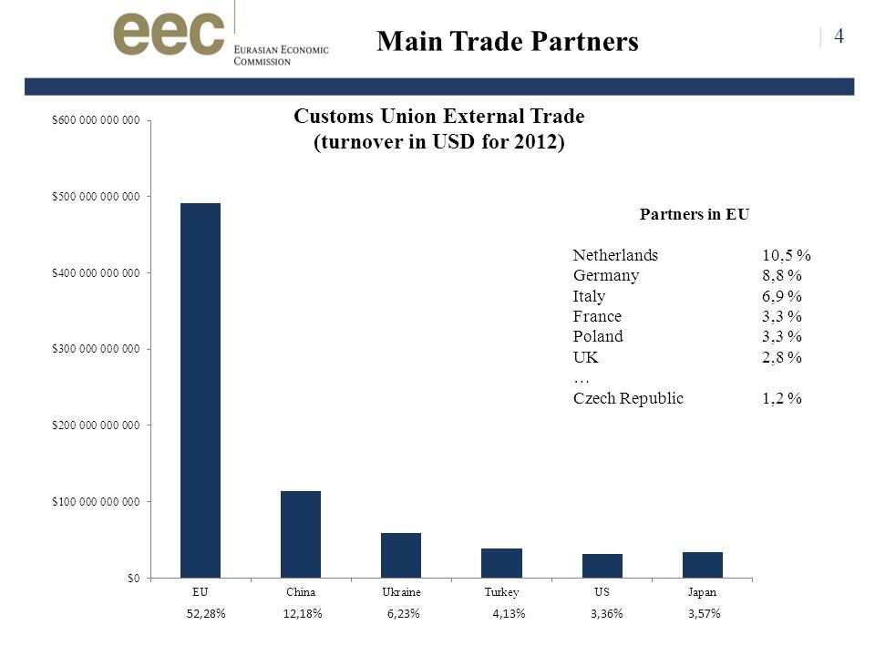 | 4 Main Trade Partners