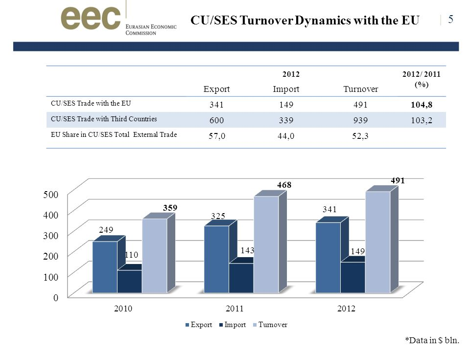 | 5 CU/SES Turnover Dynamics with the EU *Data in $ bln.