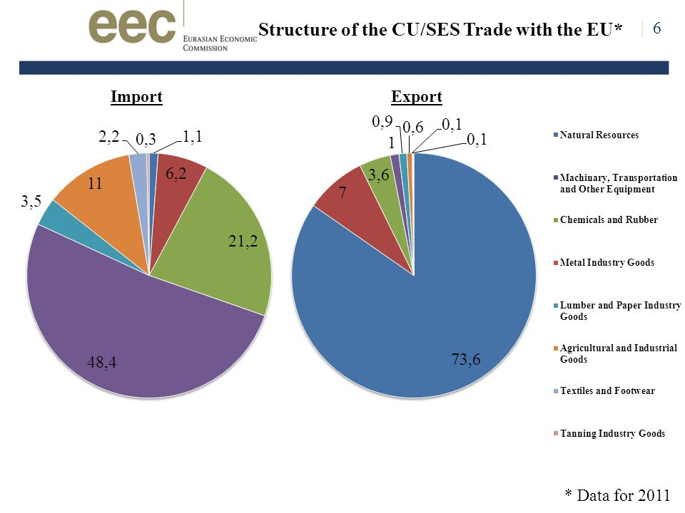 | 6 Structure of the CU/SES Trade with the EU* ImportExport * Data for 2011