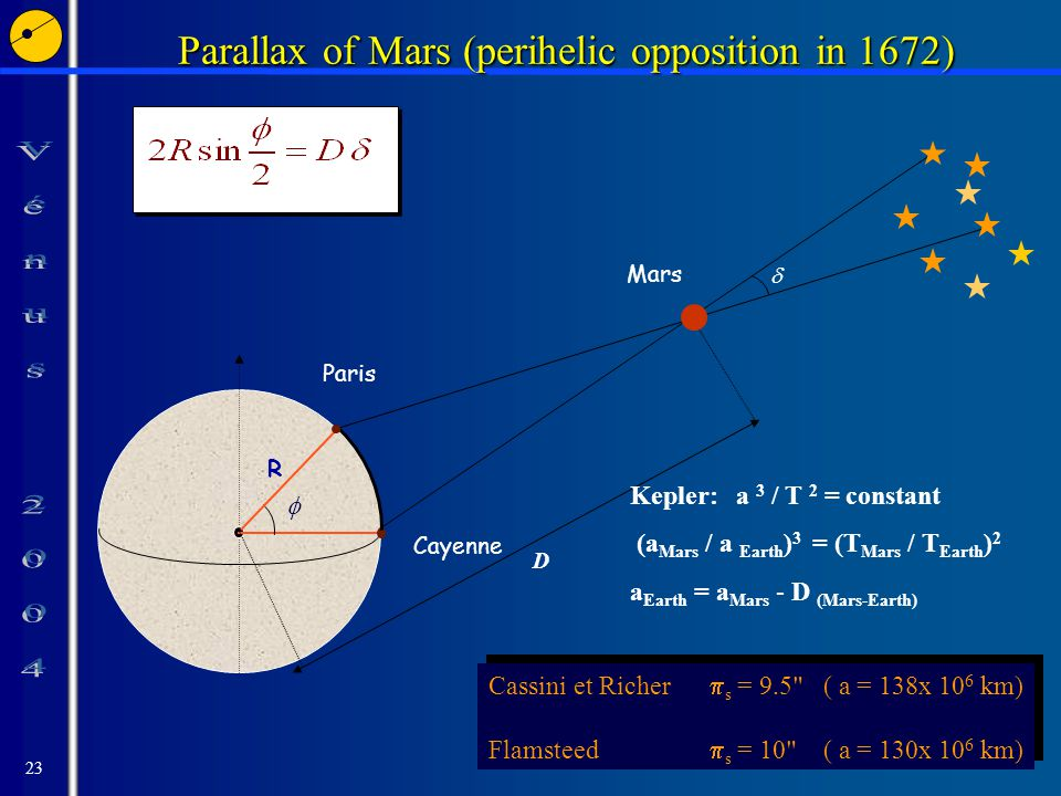 23 Parallax of Mars (perihelic opposition in 1672) Cayenne   Paris R D Mars Cassini et Richer  s = 9.5 ( a = 138x 10 6 km) Flamsteed  s = 10 ( a = 130x 10 6 km) Cassini et Richer  s = 9.5 ( a = 138x 10 6 km) Flamsteed  s = 10 ( a = 130x 10 6 km) Kepler: a 3 / T 2 = constant (a Mars / a Earth ) 3 = (T Mars / T Earth ) 2 a Earth = a Mars - D (Mars-Earth)