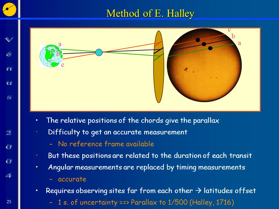 25 Method of E. Halley Method of E.