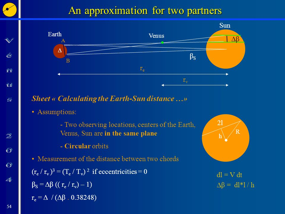 54 An approximation for two partners Sun R 2l h Sheet « Calculating the Earth-Sun distance …» Assumptions: - Two observing locations, centers of the Earth, Venus, Sun are in the same plane - Circular orbits Measurement of the distance between two chords (r e / r v ) 3 = (T e / T v ) 2 if eccentricities = 0 β S = Δβ (( r e / r v ) – 1) r e = Δ / (Δβ.