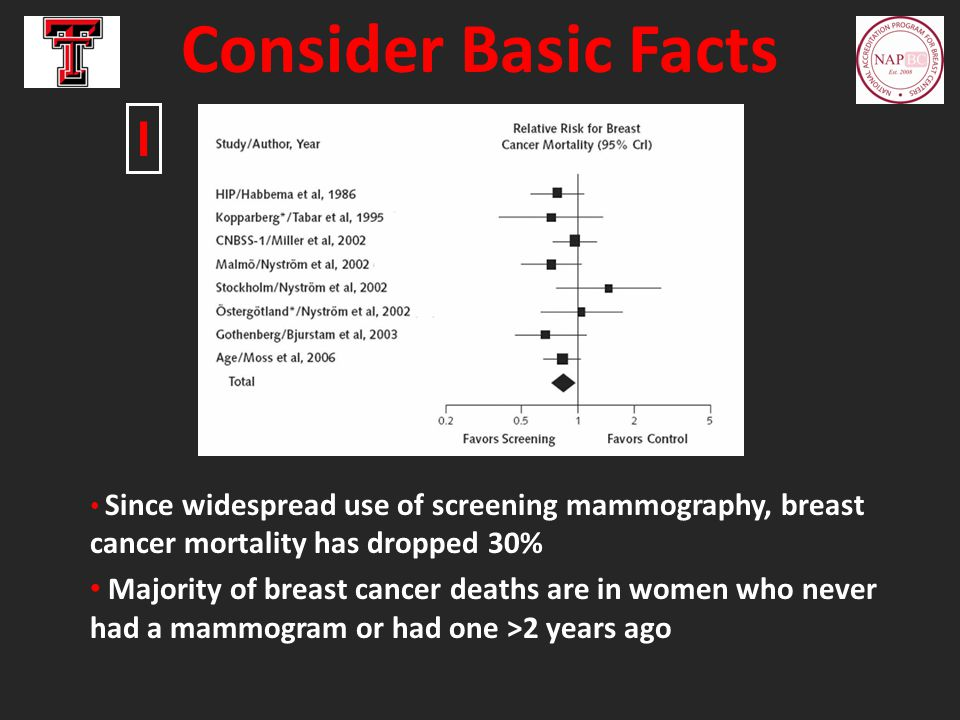 Since widespread use of screening mammography, breast cancer mortality has dropped 30% Majority of breast cancer deaths are in women who never had a m