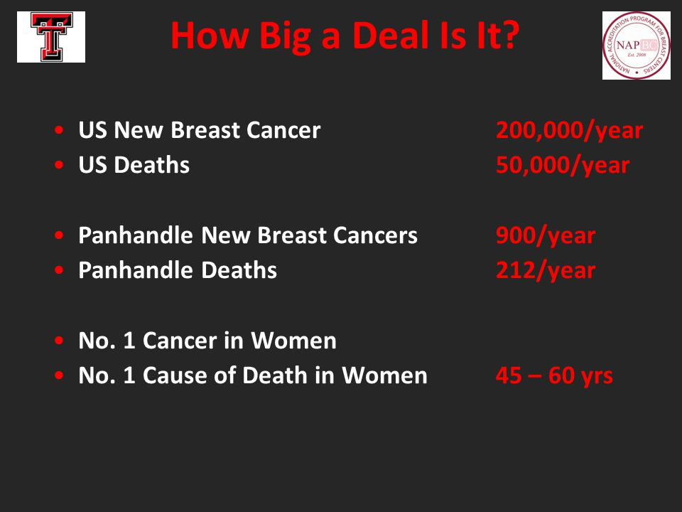 How Big a Deal Is It? US New Breast Cancer200,000/year US Deaths 50,000/year Panhandle New Breast Cancers 900/year Panhandle Deaths 212/year No. 1 Can