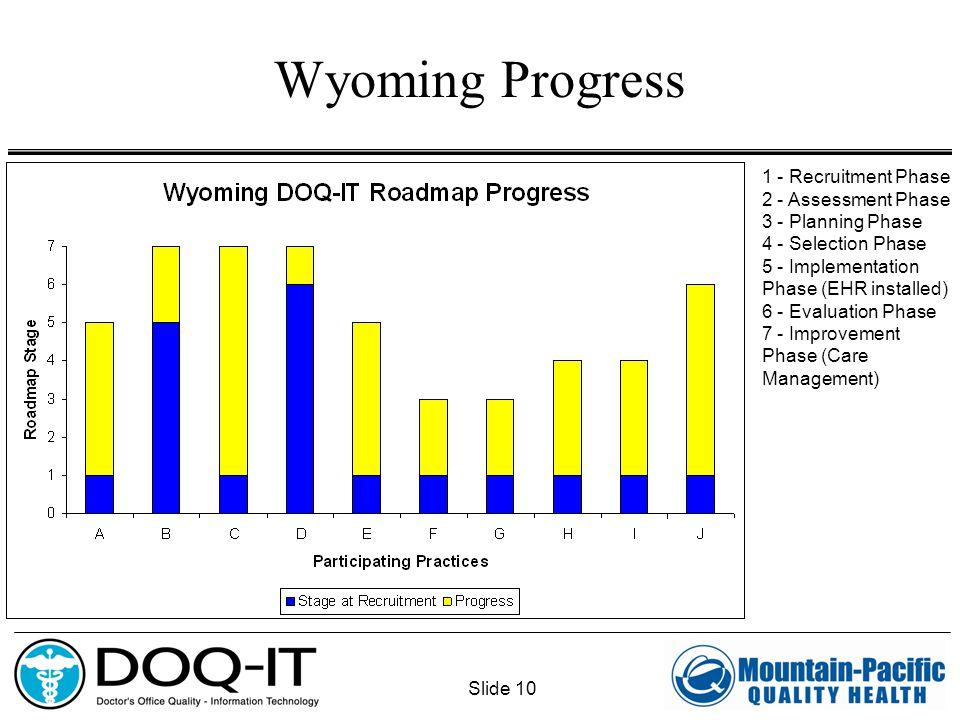 Slide 10 Wyoming Progress 1 - Recruitment Phase 2 - Assessment Phase 3 - Planning Phase 4 - Selection Phase 5 - Implementation Phase (EHR installed) 6 - Evaluation Phase 7 - Improvement Phase (Care Management)
