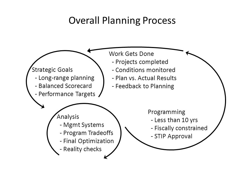Overall Planning Process Strategic Goals - Long-range planning - Balanced Scorecard - Performance Targets Analysis - Mgmt Systems - Program Tradeoffs