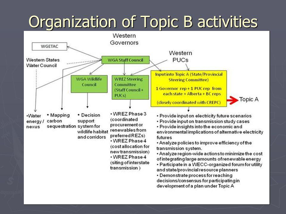 Organization of Topic B activities
