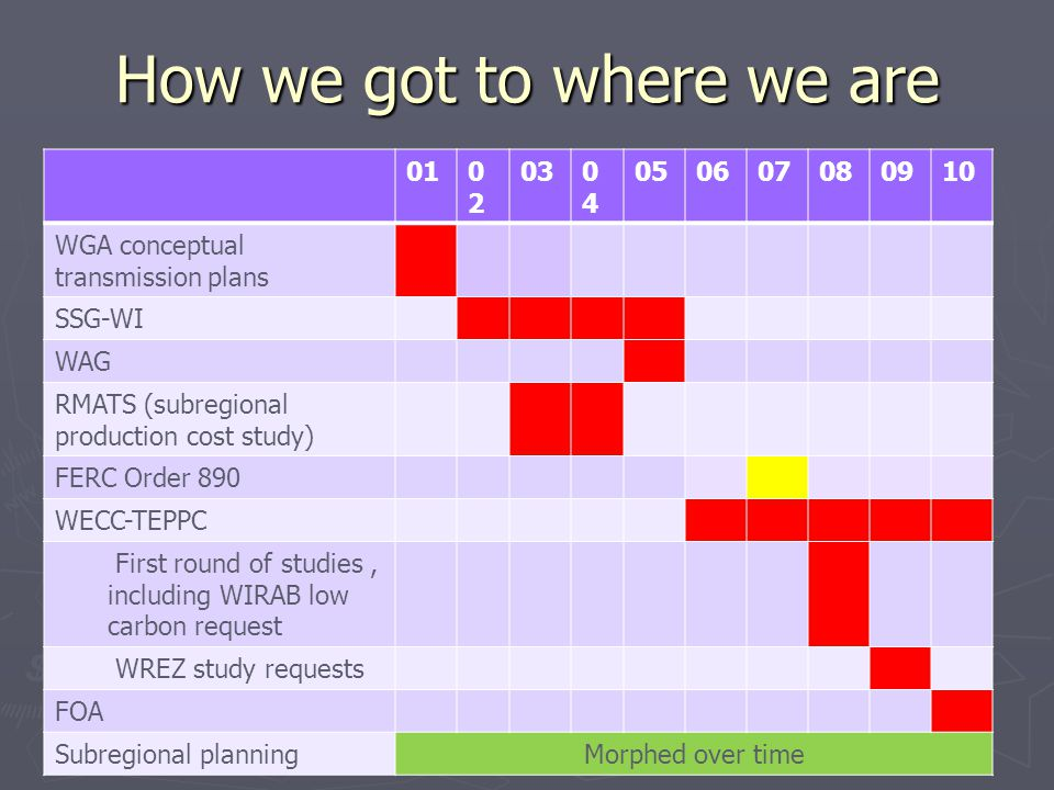 How we got to where we are 010202 030404 050607080910 WGA conceptual transmission plans SSG-WI WAG RMATS (subregional production cost study) FERC Orde