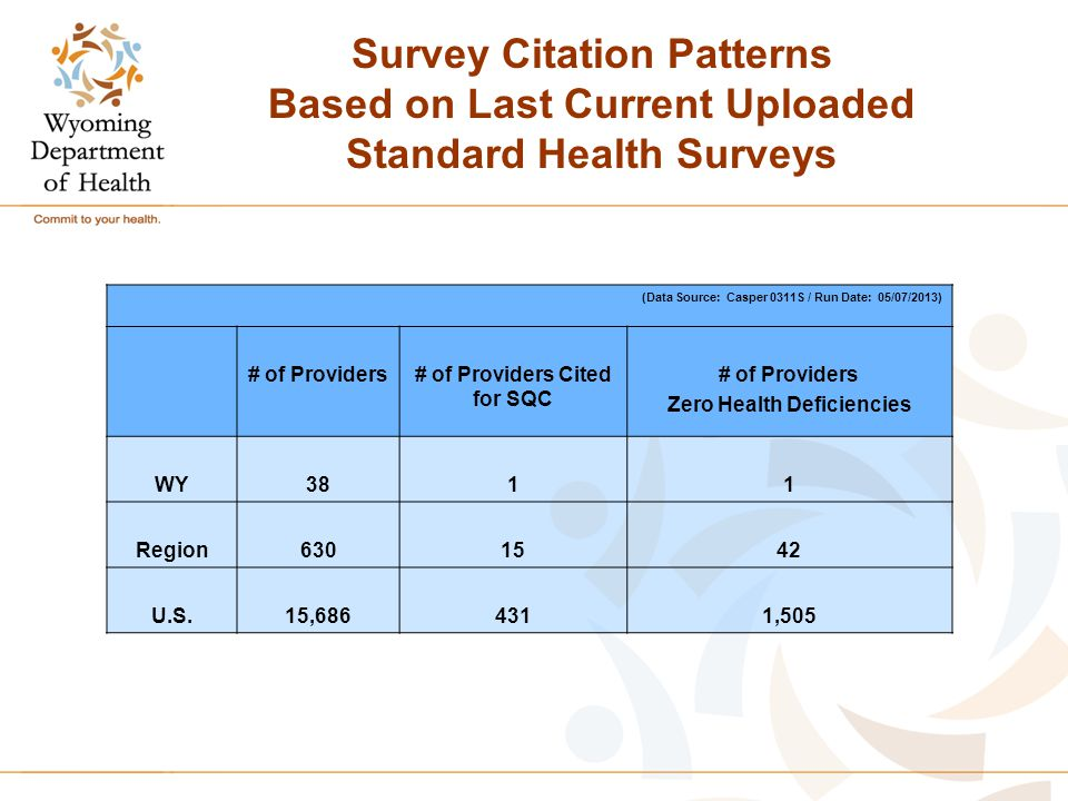 Survey Citation Patterns Based on Last Current Uploaded Standard Health Surveys (Data Source: Casper 0311S / Run Date: 05/07/2013) # of Providers# of Providers Cited for SQC # of Providers Zero Health Deficiencies WY3811 Region6301542 U.S.15,6864311,505