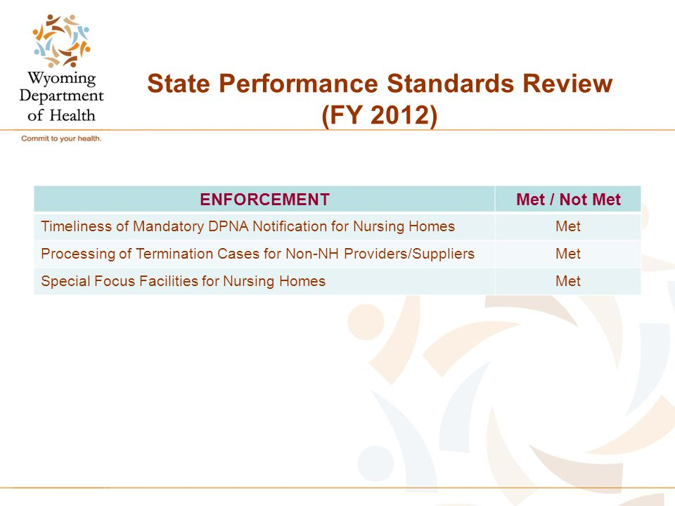State Performance Standards Review (FY 2012) ENFORCEMENTMet / Not Met Timeliness of Mandatory DPNA Notification for Nursing HomesMet Processing of Termination Cases for Non-NH Providers/SuppliersMet Special Focus Facilities for Nursing HomesMet