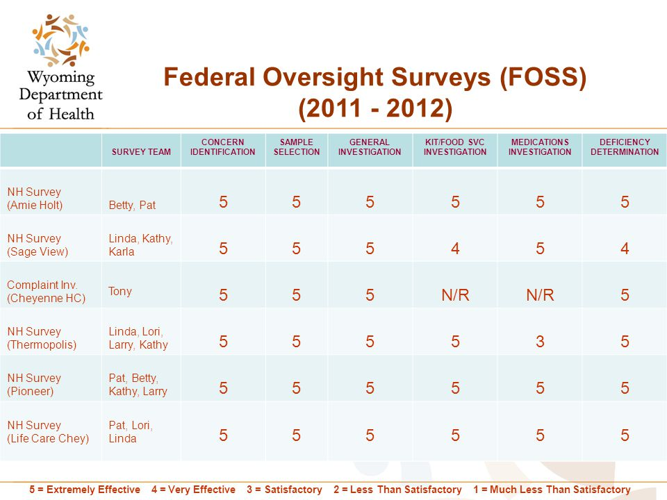 Federal Oversight Surveys (FOSS) (2011 - 2012) SURVEY TEAM CONCERN IDENTIFICATION SAMPLE SELECTION GENERAL INVESTIGATION KIT/FOOD SVC INVESTIGATION MEDICATIONS INVESTIGATION DEFICIENCY DETERMINATION NH Survey (Amie Holt)Betty, Pat 555555 NH Survey (Sage View) Linda, Kathy, Karla 555454 Complaint Inv.