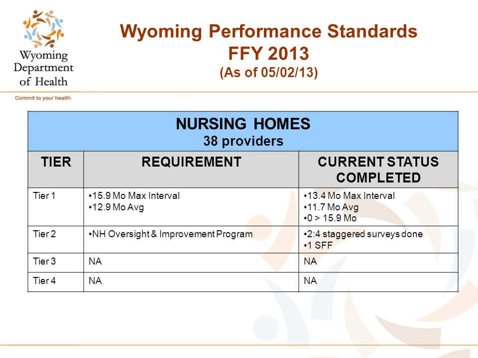 Wyoming Performance Standards FFY 2013 (As of 05/02/13) NURSING HOMES 38 providers TIERREQUIREMENTCURRENT STATUS COMPLETED Tier 115.9 Mo Max Interval