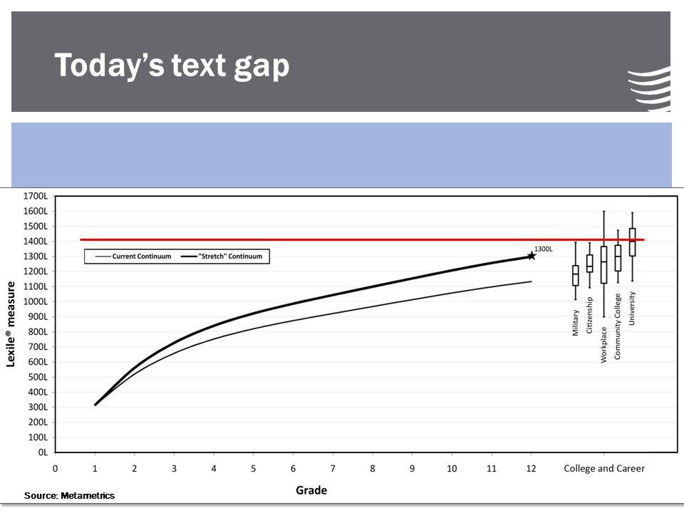Today's text gap Source: Metametrics