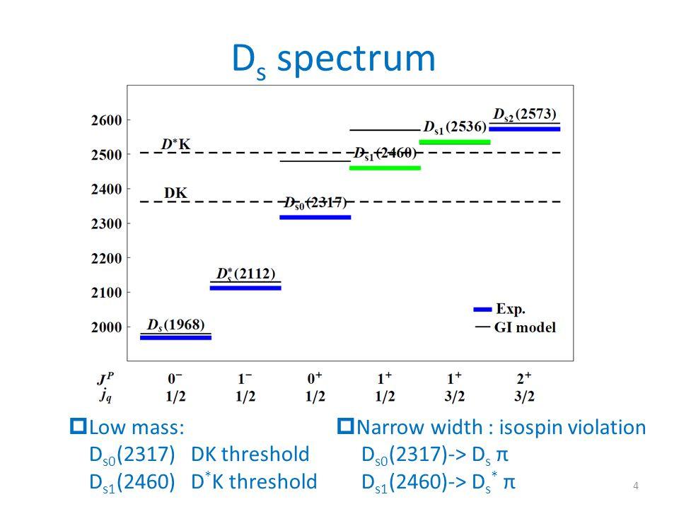 D s spectrum  Low mass: D s0 (2317) DK threshold D s1 (2460) D * K threshold  Narrow width : isospin violation D s0 (2317)-> D s π D s1 (2460)-> D s