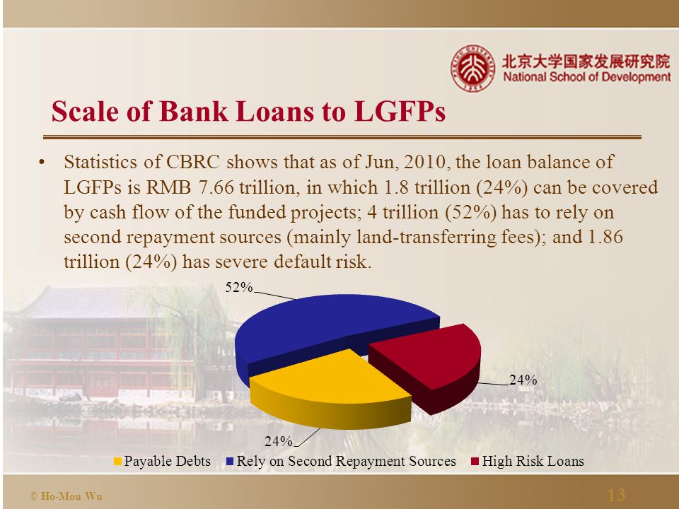 13 © Ho-Mou Wu Scale of Bank Loans to LGFPs Statistics of CBRC shows that as of Jun, 2010, the loan balance of LGFPs is RMB 7.66 trillion, in which 1.8 trillion (24%) can be covered by cash flow of the funded projects; 4 trillion (52%) has to rely on second repayment sources (mainly land-transferring fees); and 1.86 trillion (24%) has severe default risk.