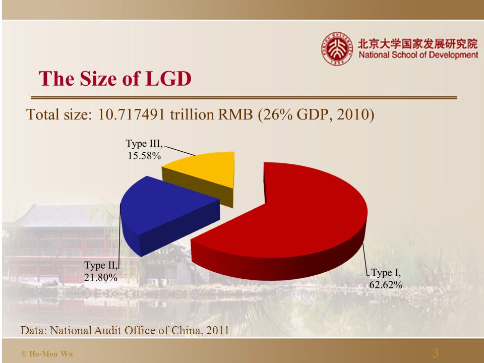 14 © Ho-Mou Wu LGD Adds to China's Debt Burden  China's general government gross debt 2010: 13.46364 trillion yuan (Source: World Economic Outlook.